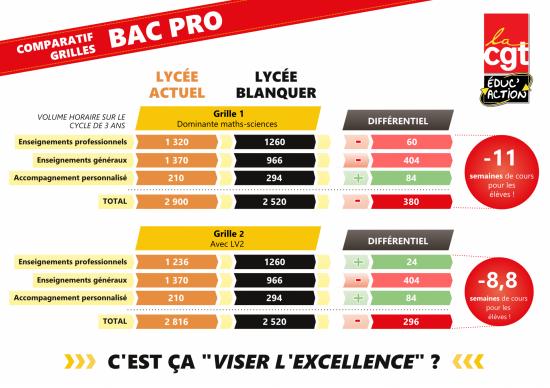 Comparatif grilles bac pro page001
